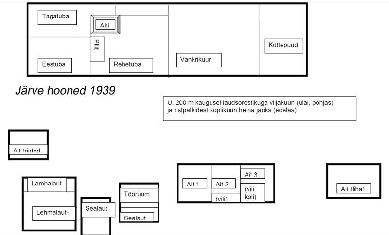 Järve hoonete skeem